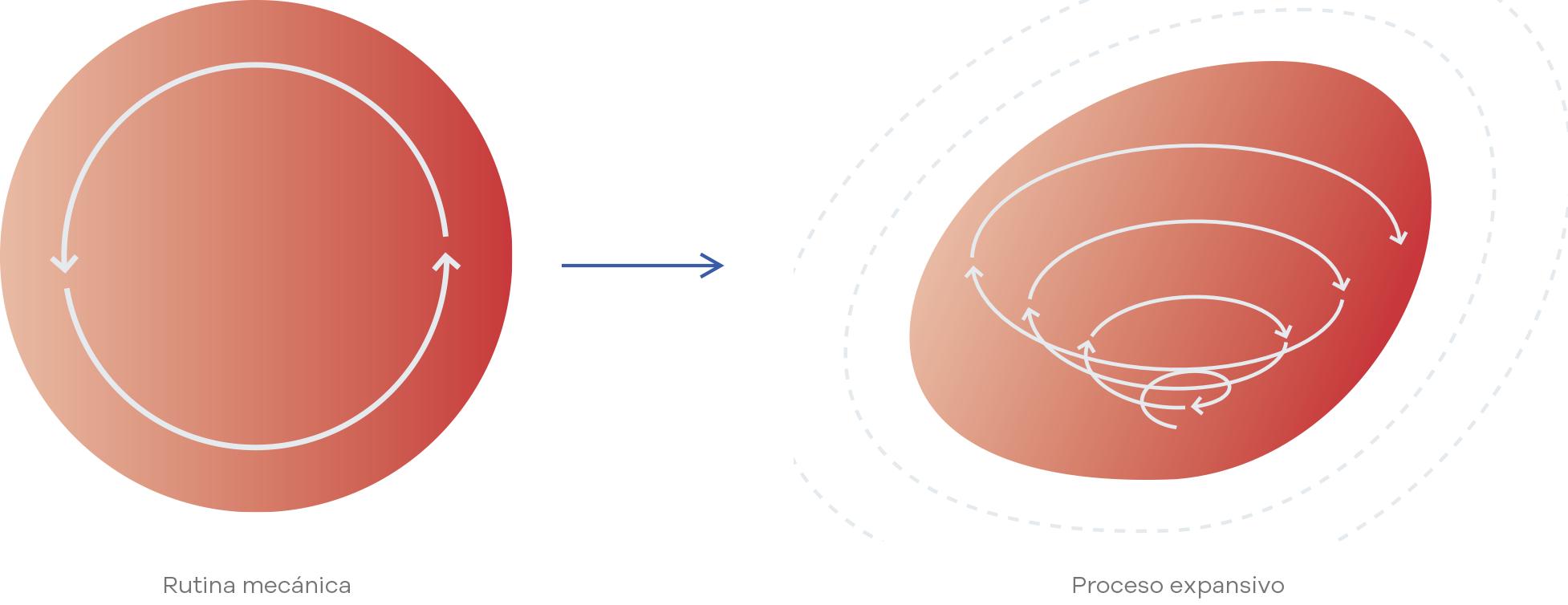 Kainova - Empresa líquida - Procesos expansivos - Rutina mecanica vs proceso expansivo
