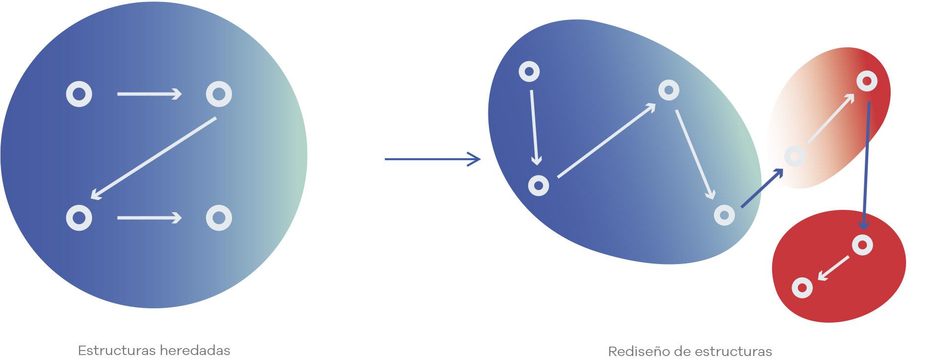 Kainova - Empresa líquida - Rediseño constante de estructuras